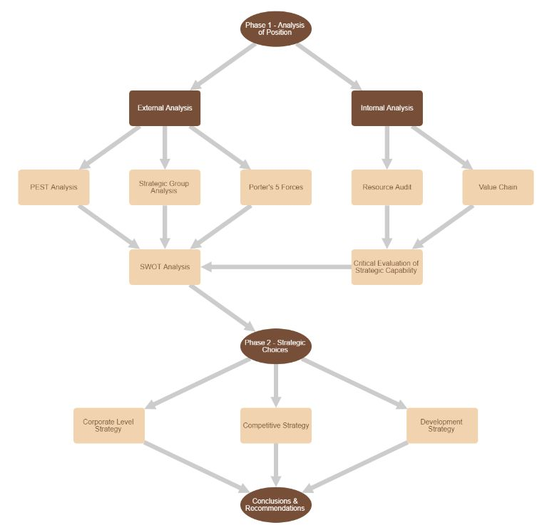 Strategic Planning Software - Home